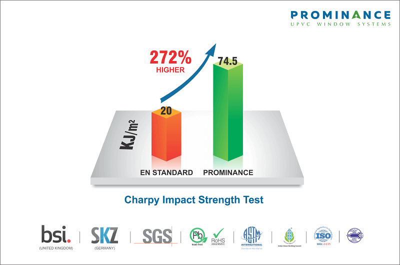 uPVC Windows & Doors for South African Conditions - Charpy Impact Strength Test Results from BSI & SKZ