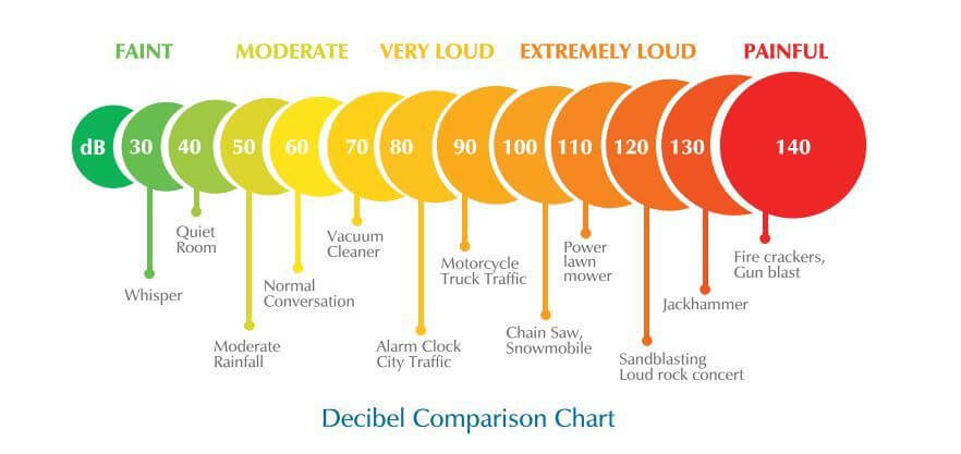 uPVC Windows & Doors Double Glazed Noiseproof Decibel chart