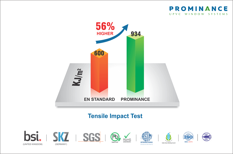uPVC Windows & Doors for South African Conditions - Tensile Impact Test Results from BSI & SKZ