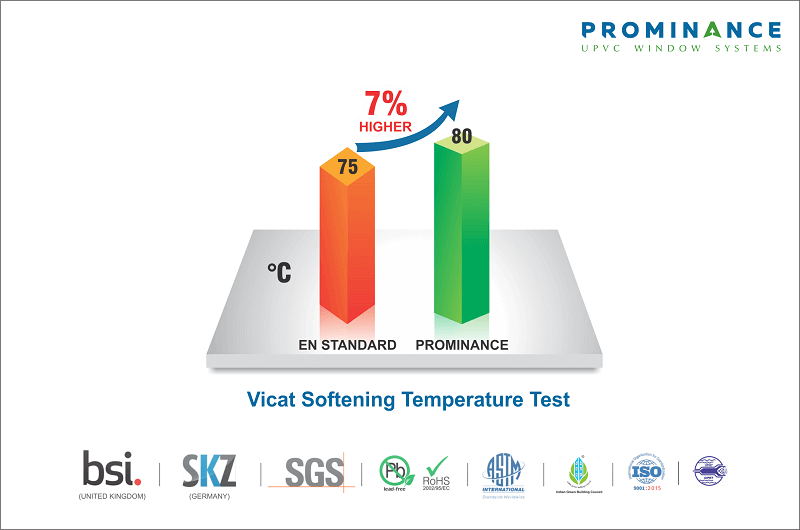 uPVC Windows & Doors for South African Conditions - VICAT Temperature Test Results from BSI & SKZ