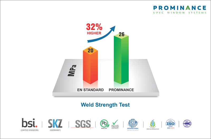 uPVC Windows & Doors for South African Conditions - Weld Strength Test Results from BSI & SKZ